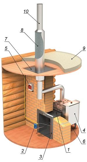 Установка банной печи в помещении